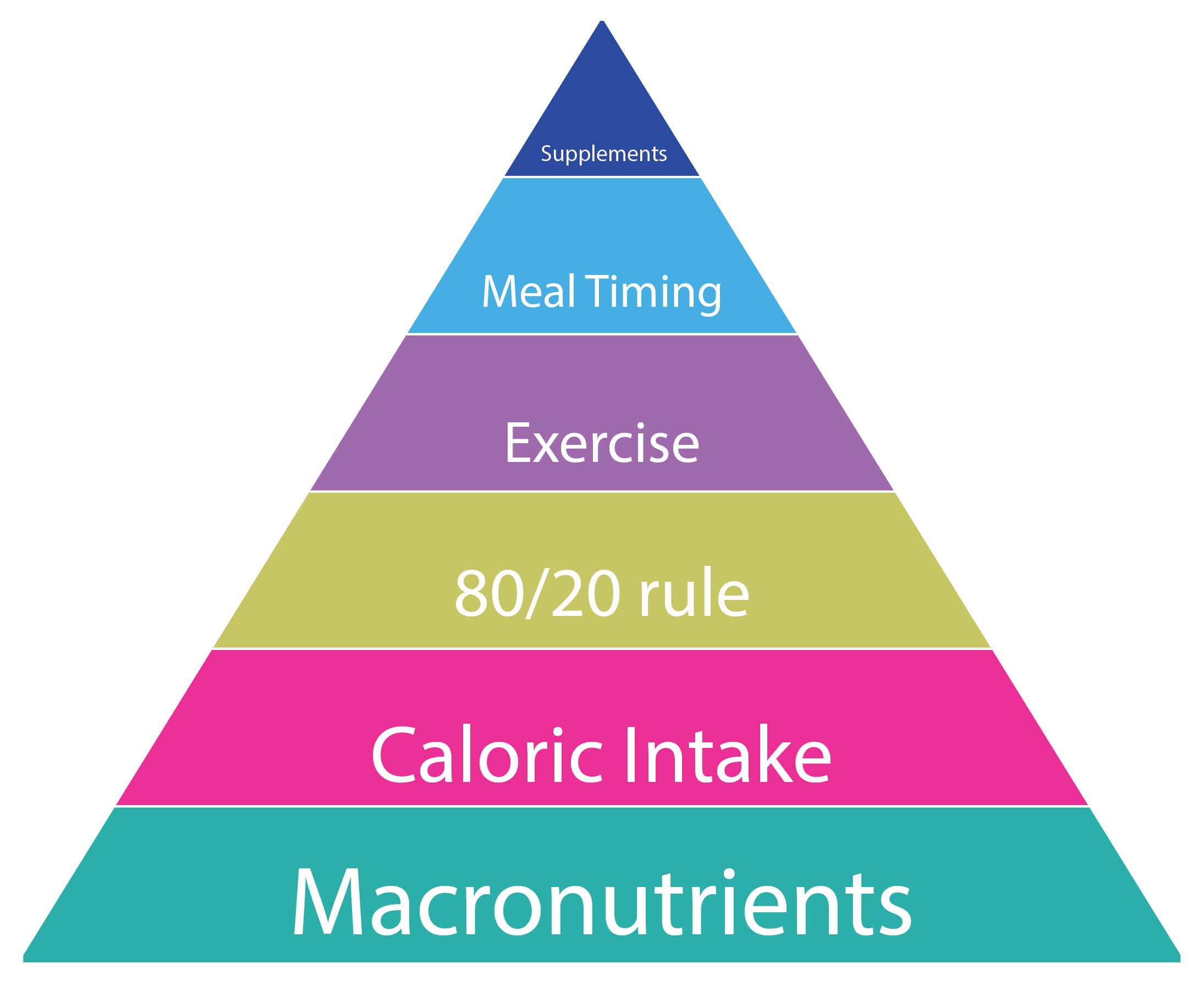 The macro cycling pyramid. Nutrition clipart triangle