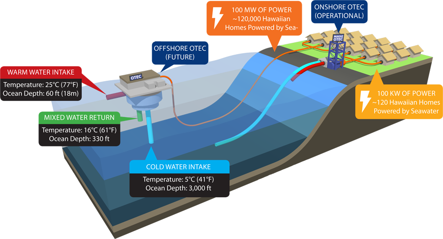 Owoe other renewables what. Energy clipart hydroelectric power