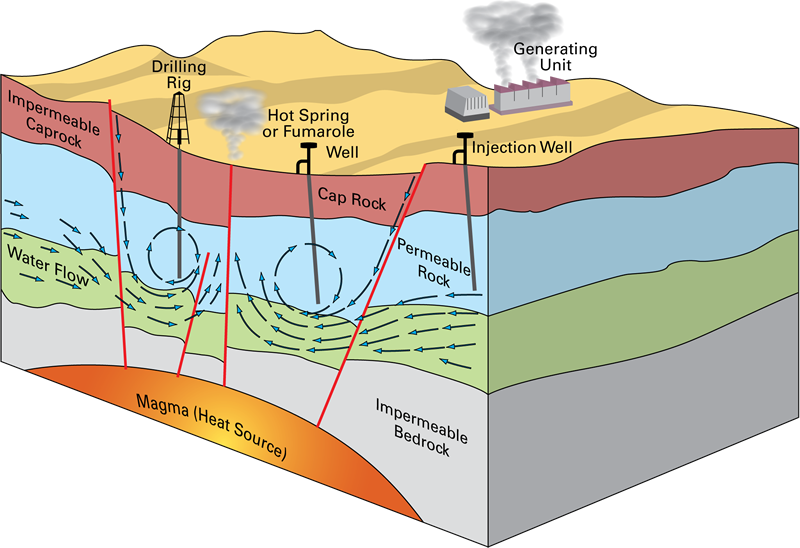 Geothermal lessons tes teach. Energy clipart hydrothermal energy