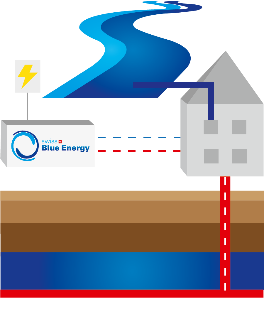Swiss blue energy ag. Heat clipart thermal