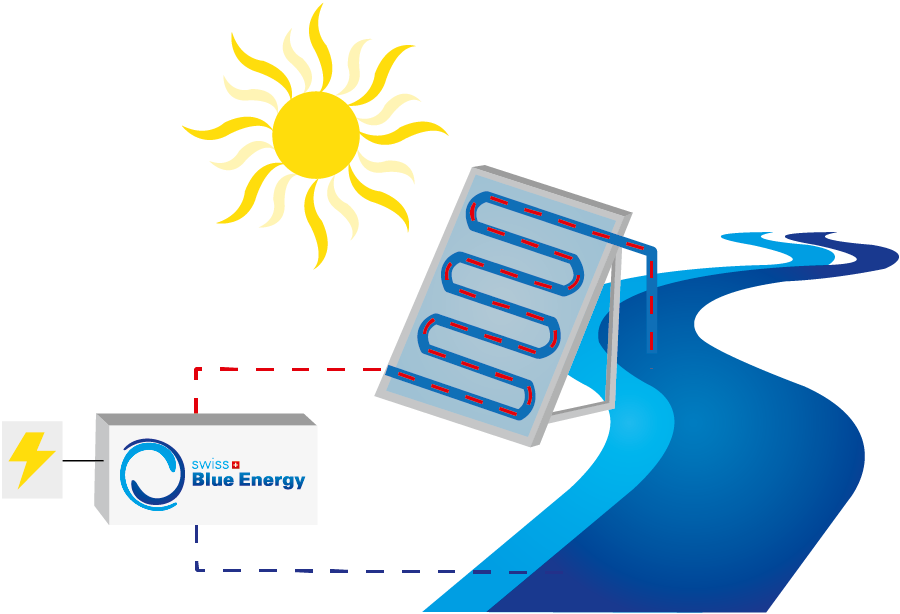 Heat clipart thermal. Swiss blue energy ag