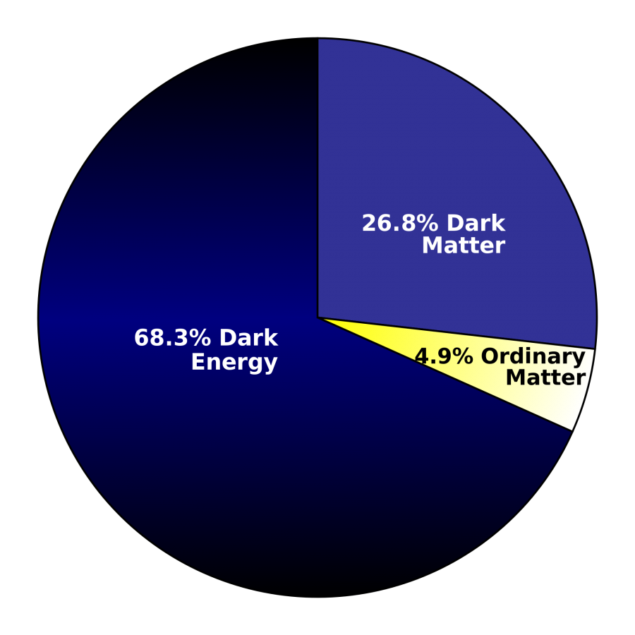What is dark and. Energy clipart matter energy
