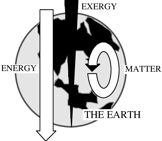 Flows of and on. Energy clipart matter energy