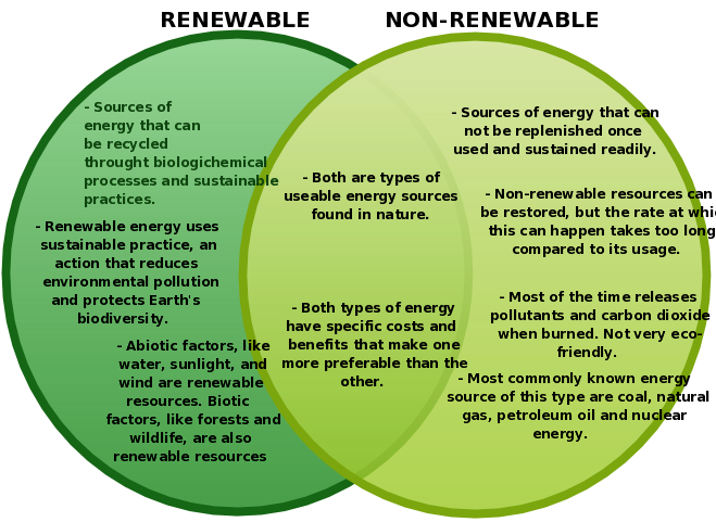 And sources of group. Energy clipart non renewable