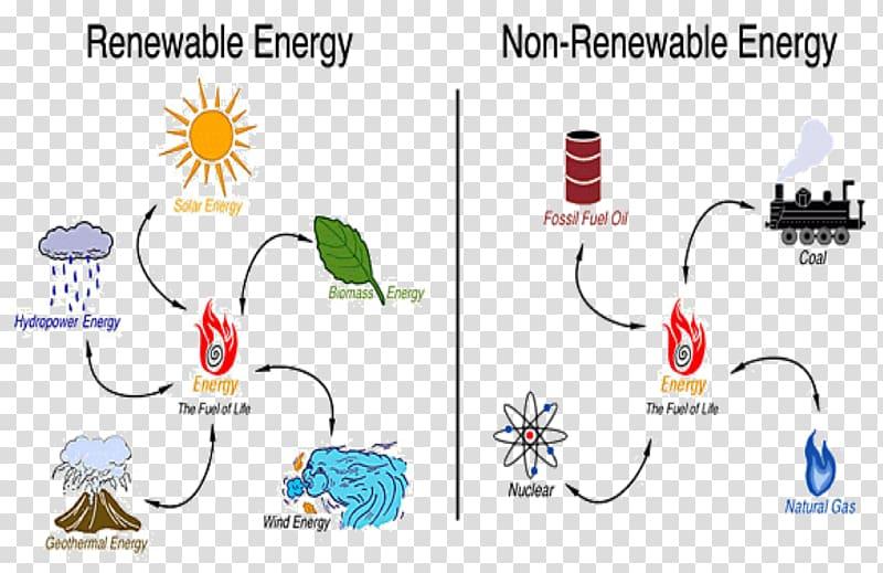 Resource development . Energy clipart non renewable