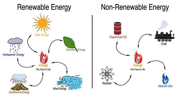 Energy clipart non renewable. Resources examples clip art