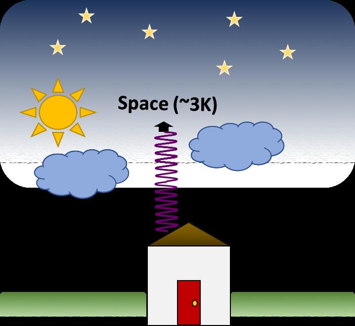 Research lenert group building. Energy clipart radiant energy