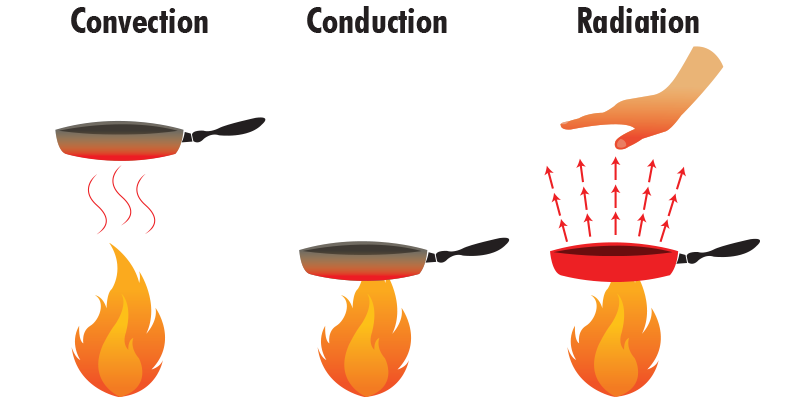 Energy clipart radiant energy. Collection of free heated