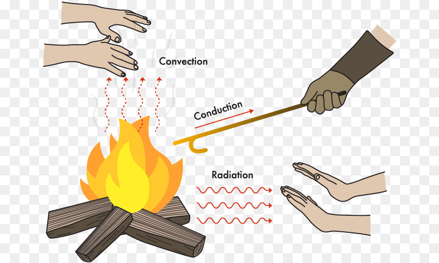 Hand cartoon finger transparent. Heat clipart heat energy