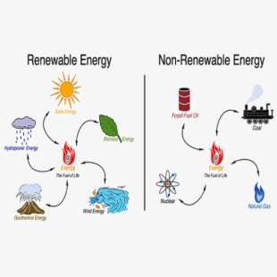 Energy clipart renewable resource. Vs non hydroelectric diagram