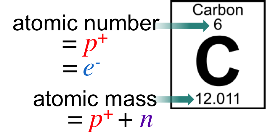 Energy clipart subatomic particle. Atoms molecules e chapter