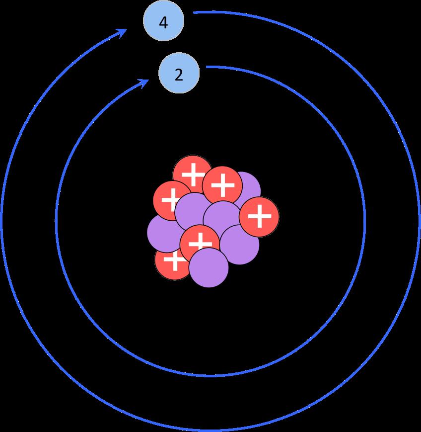 Atoms molecules e chapter. Energy clipart subatomic particle