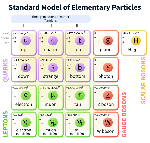 Energy clipart subatomic particle. Electron wikiwand standard model