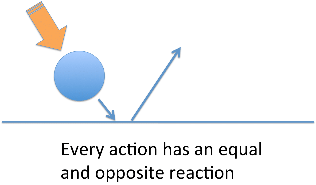 Engine clipart physics motion. Strategy organizational by lex