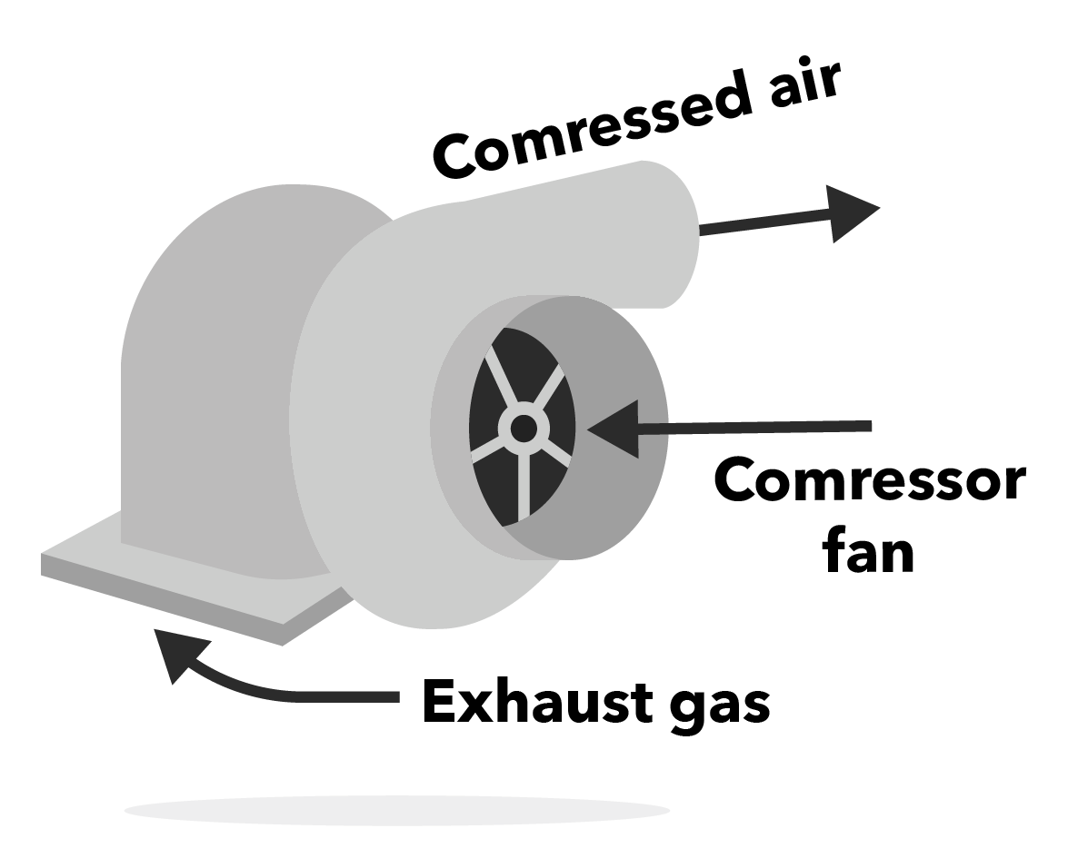 Turbocharger vs what s. Engine clipart supercharger