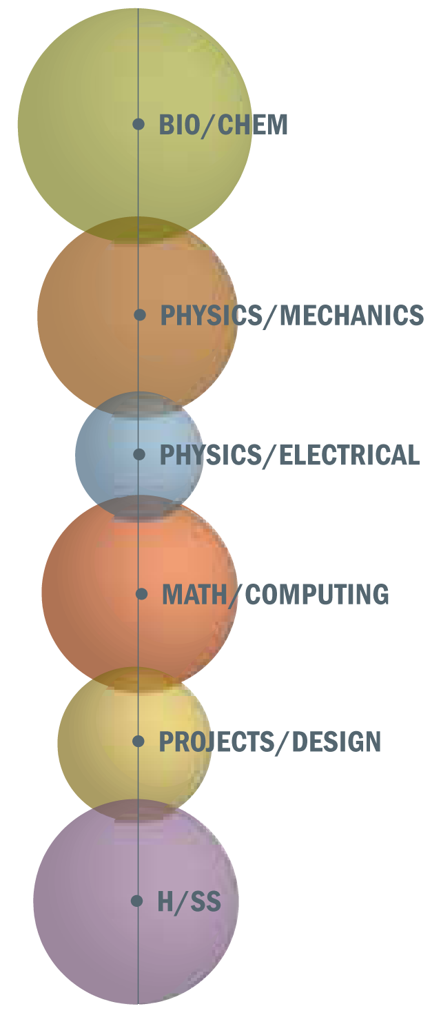 Lehigh engineering curriculum at. Engineer clipart chemical engineers