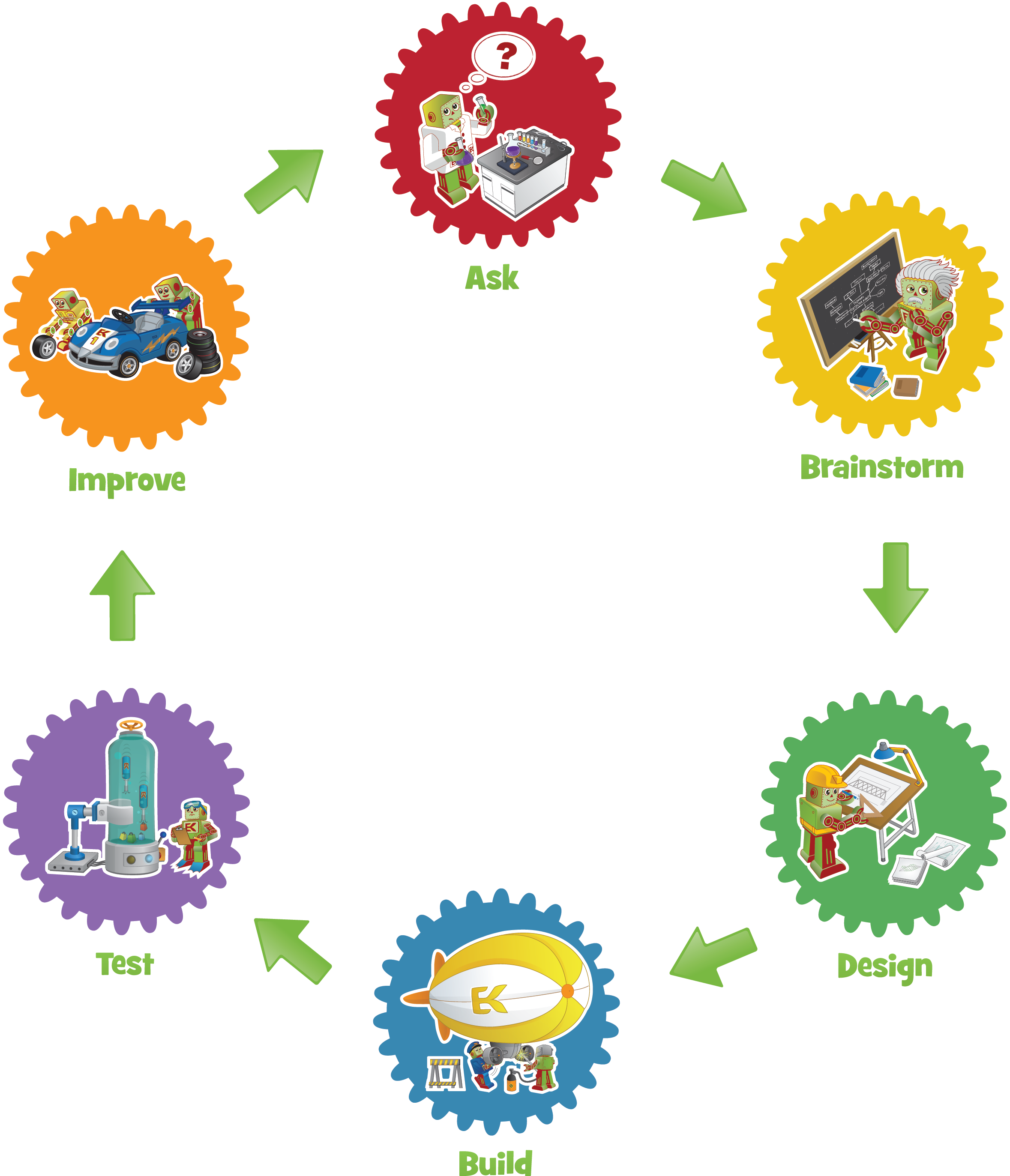 Engineering clipart engineering process.  collection of kids