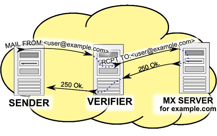 Envelope clipart letter sender receiver. Callback verification wikipedia