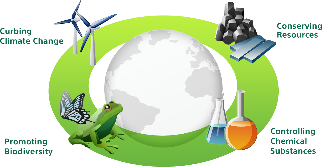 Sony global environmental plan. Environment clipart climate change