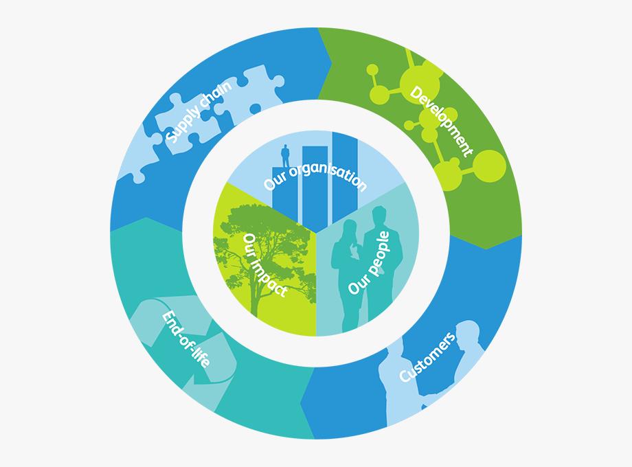 Environment clipart environmental conservation. Circle