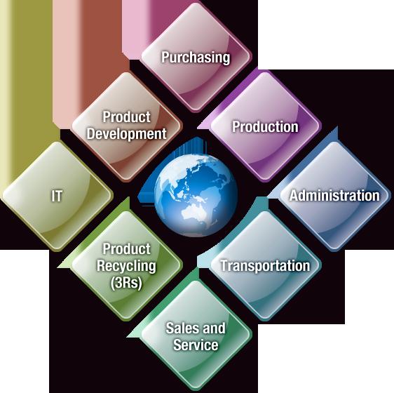 Environment clipart environmental factor. Honda worldwide e learning