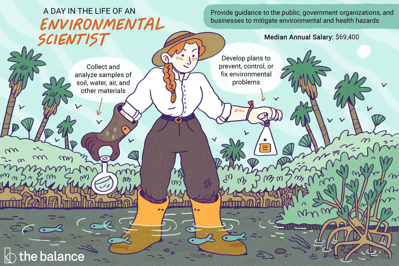 Environment clipart environmental scientist. Job description salary skills