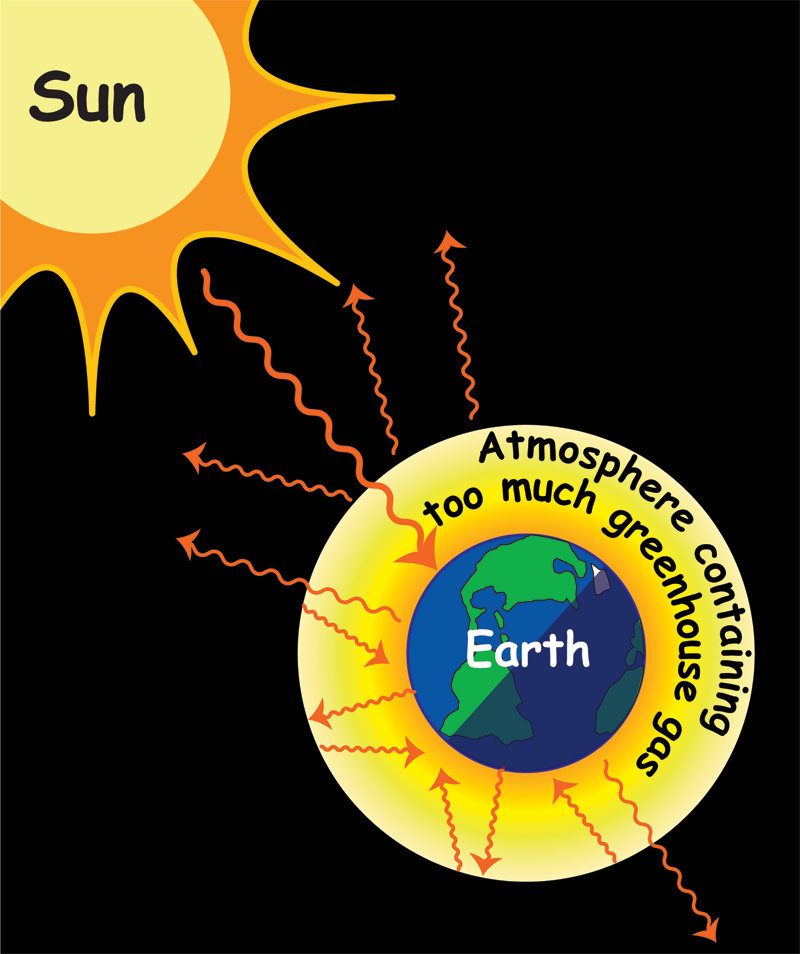 Environment clipart greenhouse effect. Earth cartoon drawing diagram