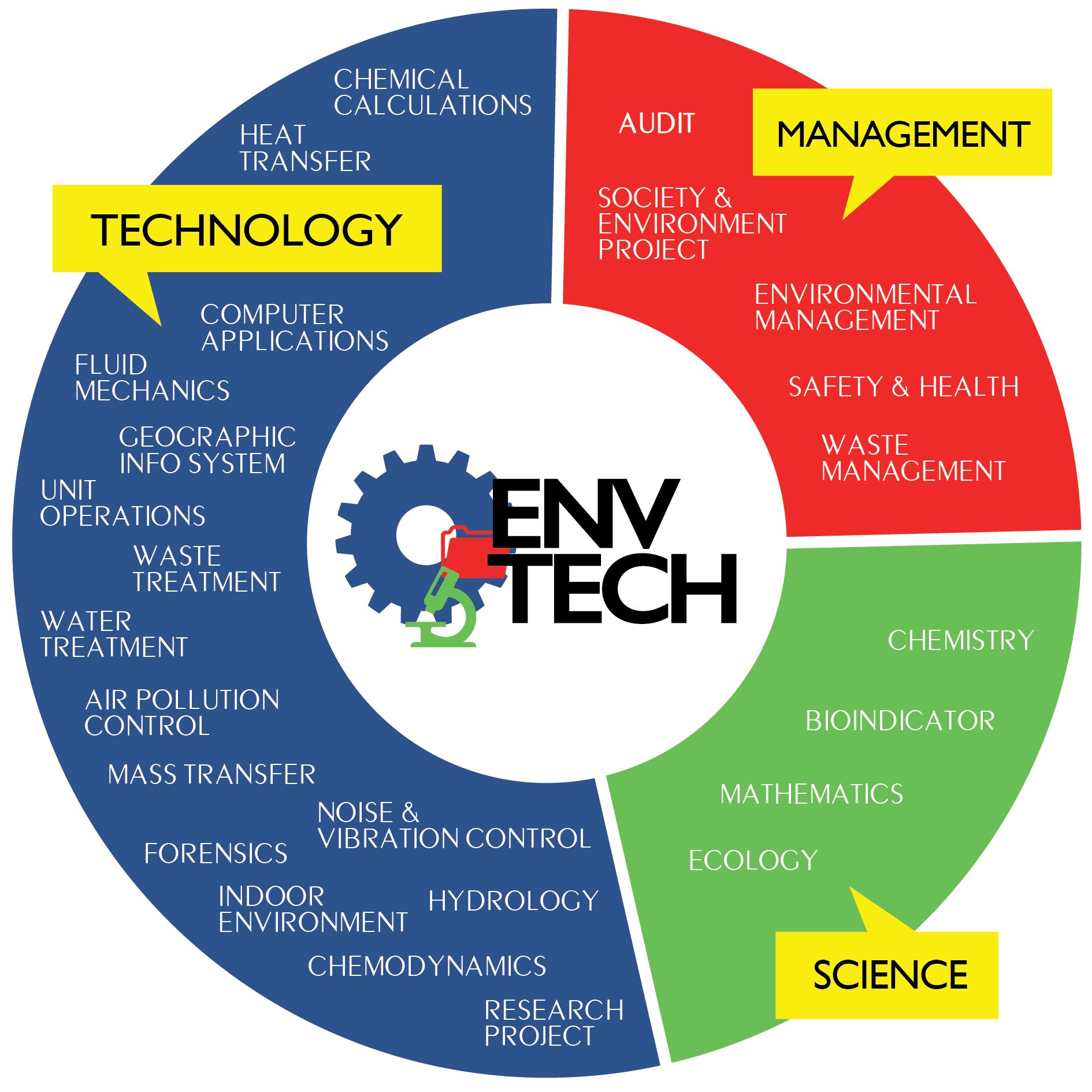 Academic programmes iconforet . Environment clipart ideal environment
