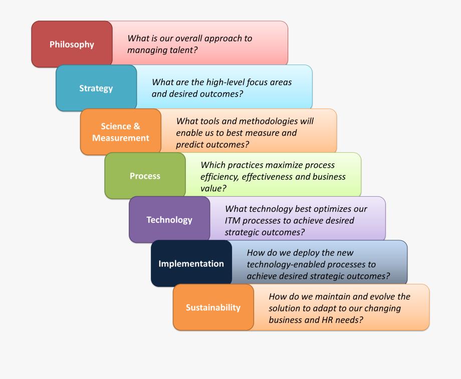 Organizational dynamics need sample. Essay clipart planning