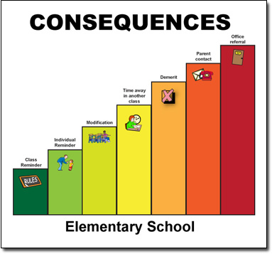 Iris page negative consequences. Evaluation clipart consequence
