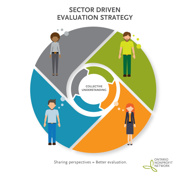 Evaluation clipart critical evaluation. Onn a sector driven