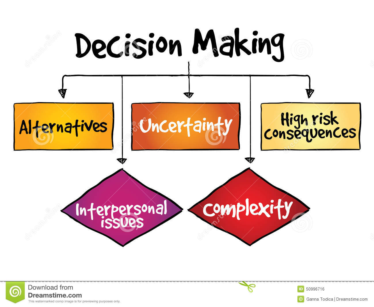 Making process and infographic. Evaluation clipart decision
