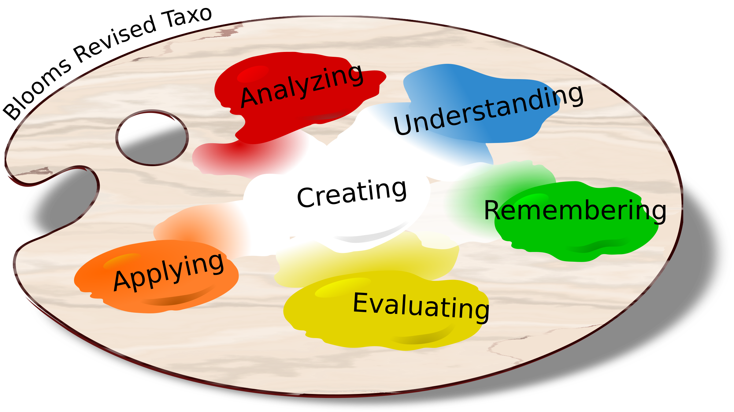 Blooms taxonomy big image. Evaluation clipart educational assessment