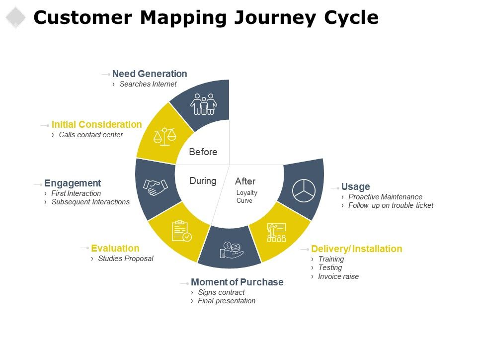 Customer journey cycle engagement. Evaluation clipart mapping