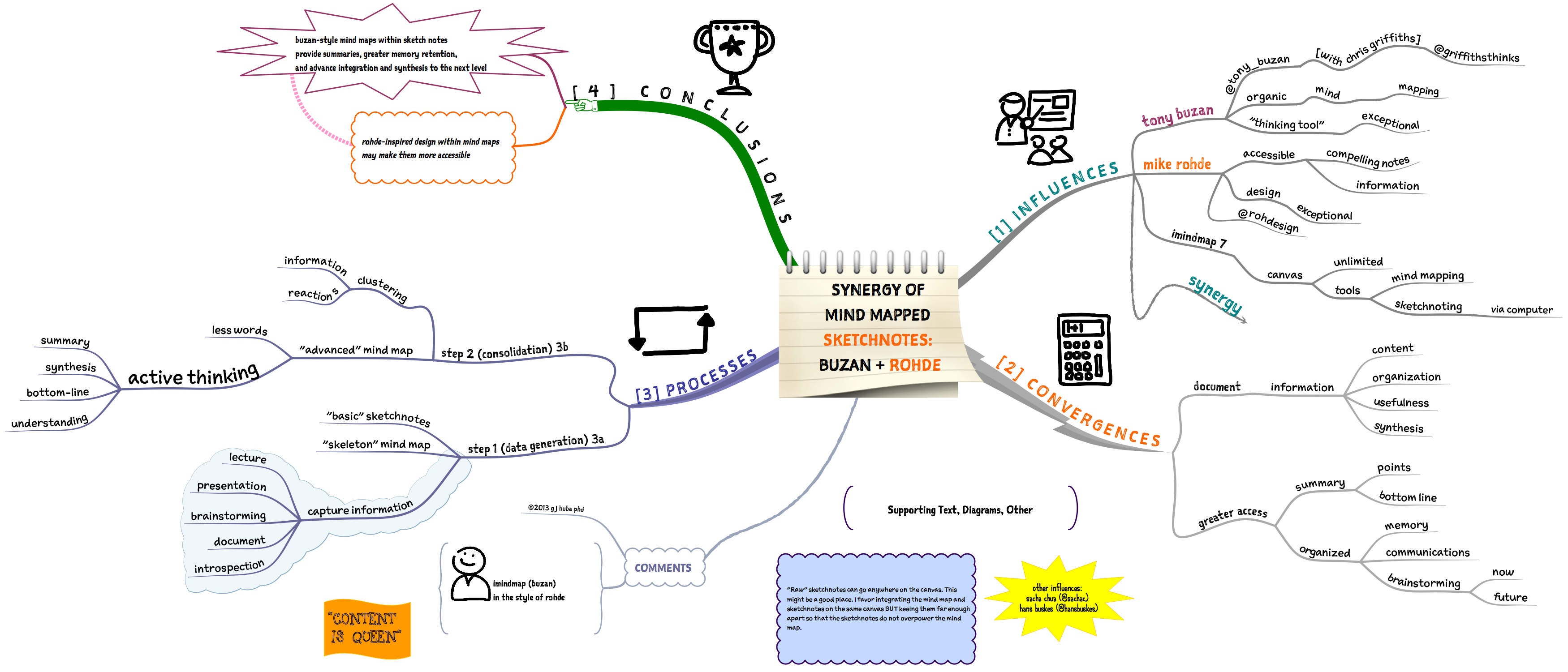 Evaluation clipart mapping. Huba hubaisms bloopers deleted