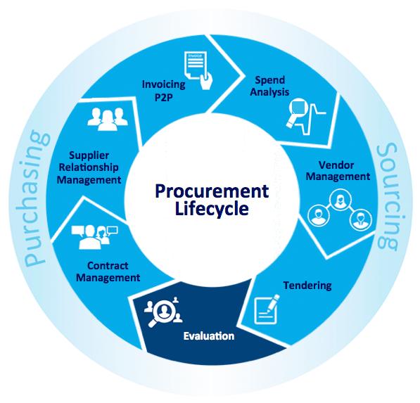 Commerce decisions award they. Evaluation clipart procurement process