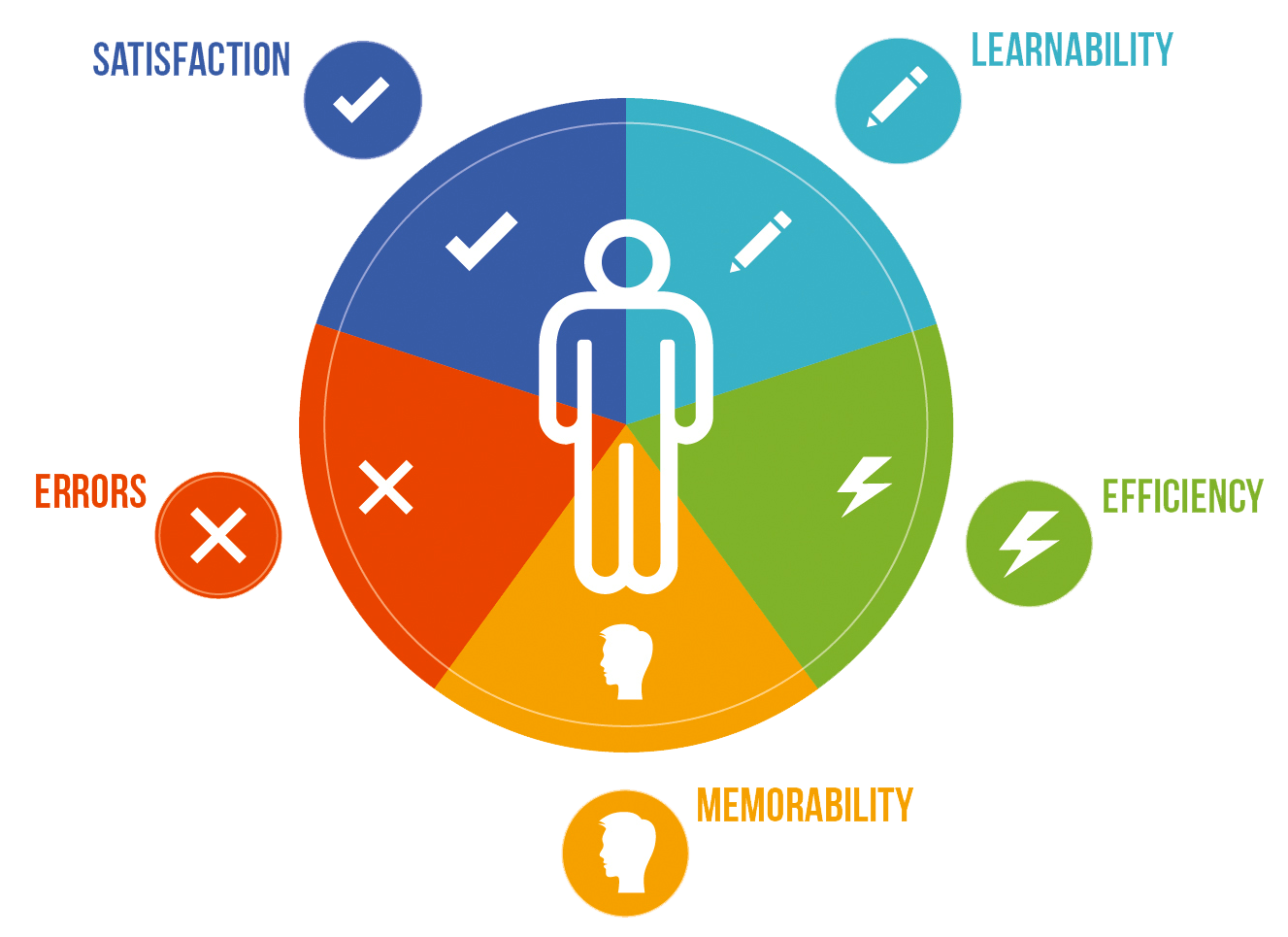 Evaluation clipart research design. People vendor ux usability