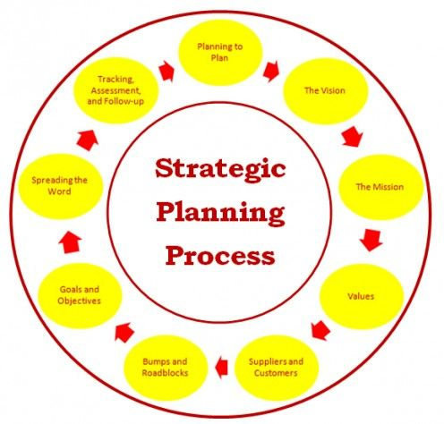 Planner clipart strategic plan. Free planning cliparts download