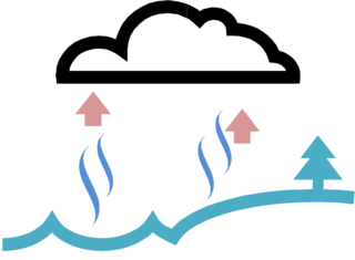 collection of water. Evaporation clipart