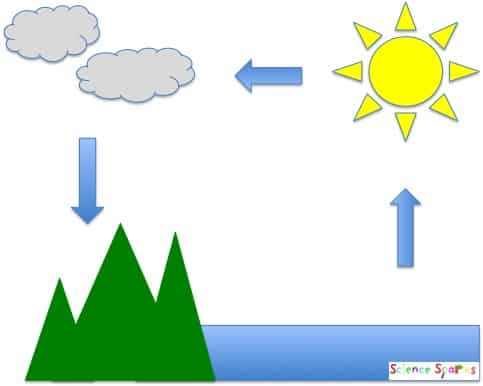 Evaporation clipart afternoon activity. Make a mini water