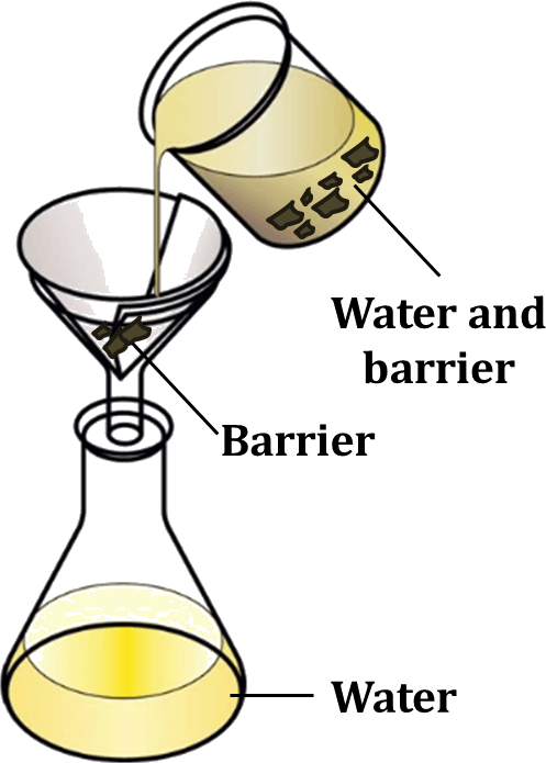Evaporation clipart beaker. Nso science olympiad sof
