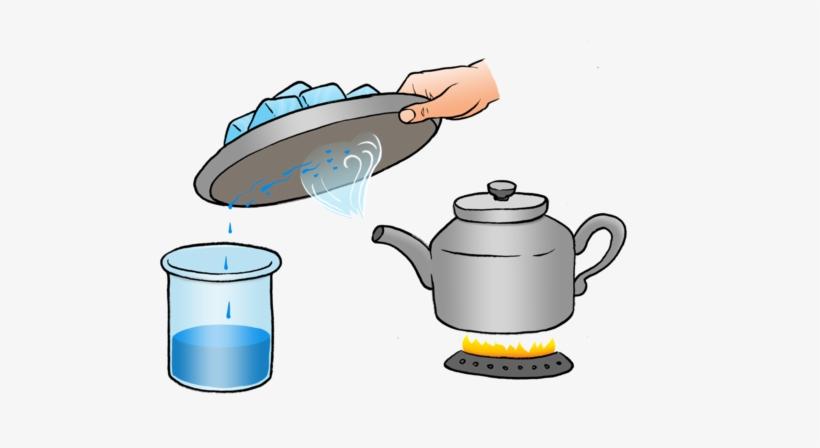 Evaporation clipart condensation. Tea cup water example