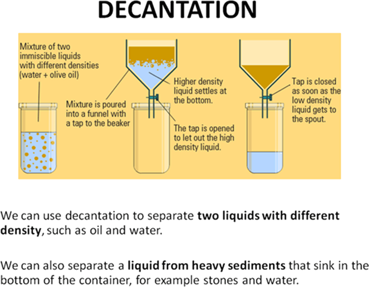 Evaporation clipart decantation. Ncert class science chapter