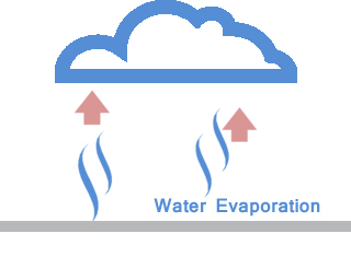 Drying and curing times. Evaporation clipart dried