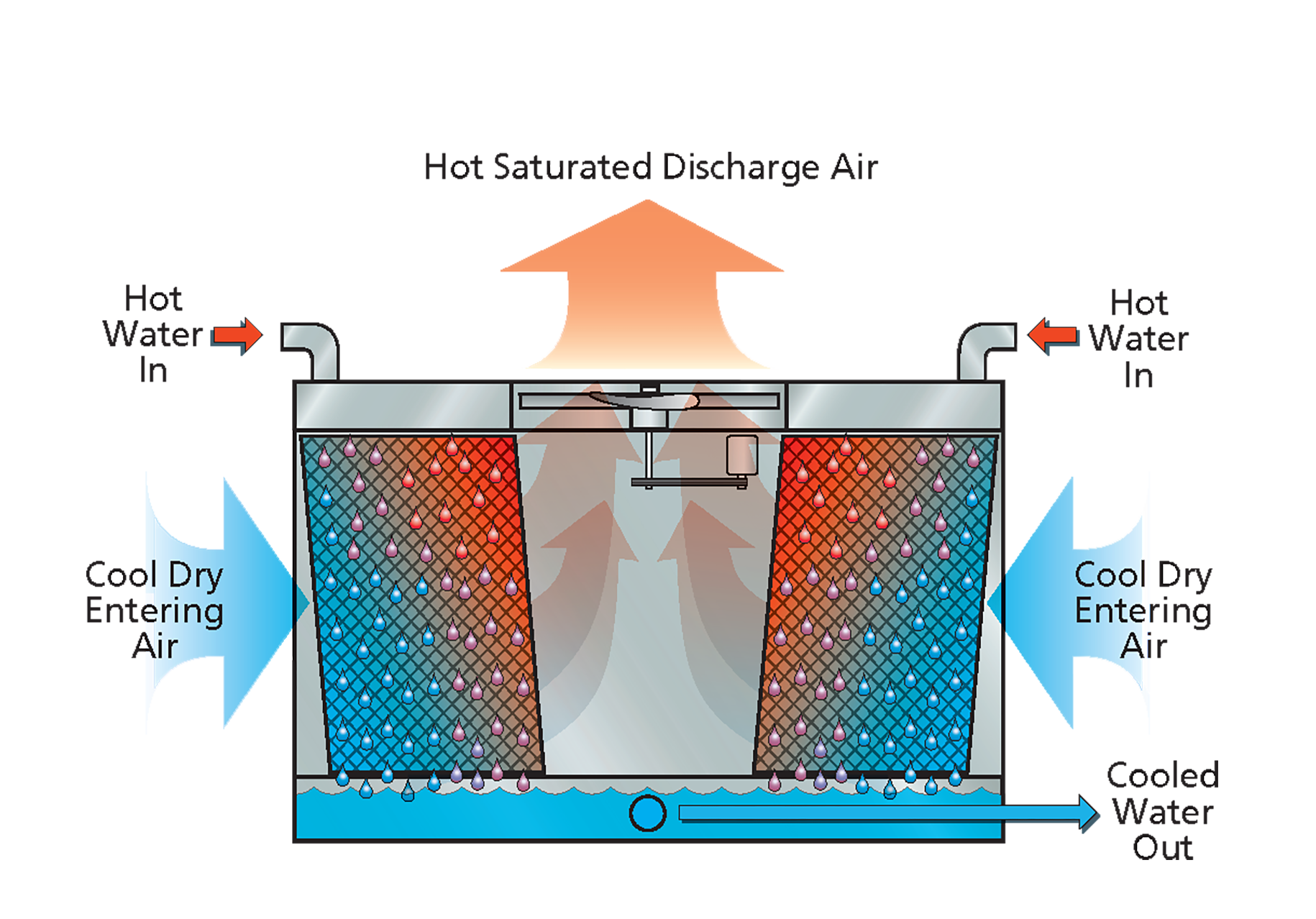 Evaporation clipart dry season. Evaporative cooling evapco axs