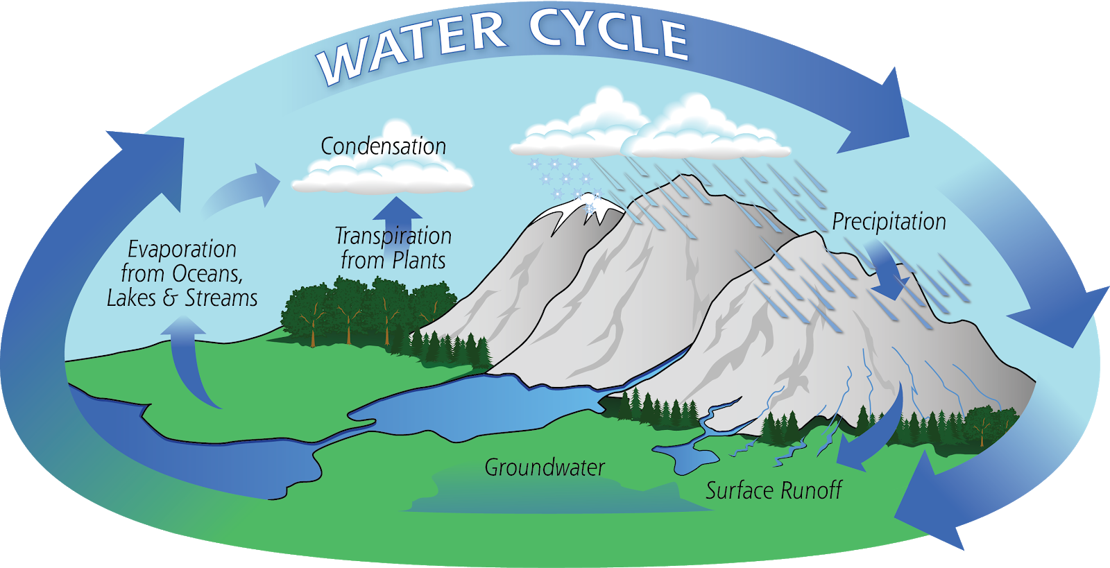 Evaporation clipart everyday life. The of a water