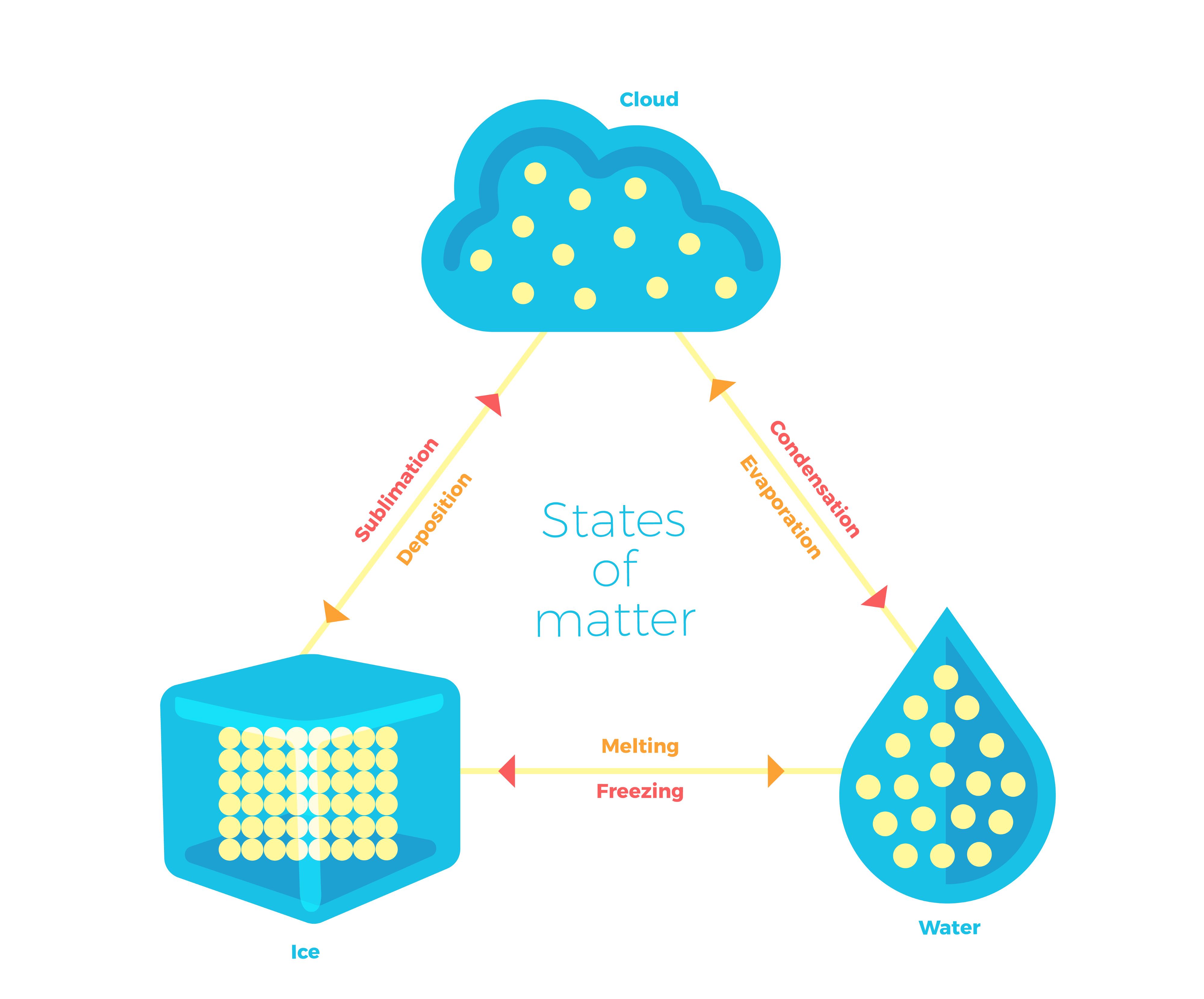 Homework helper states of. Evaporation clipart matter changes