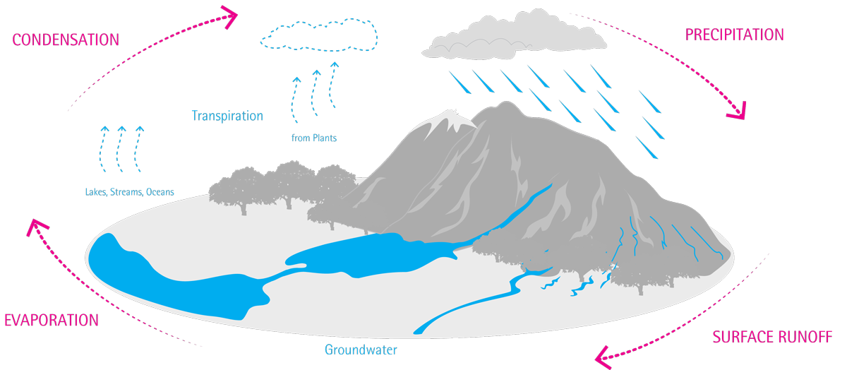 Water integrated smart collector. Evaporation clipart ocean lake stream