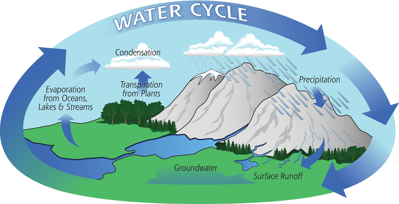 The water cycle . Evaporation clipart ocean lake stream