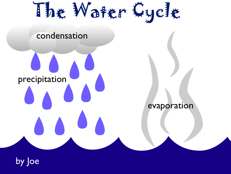 Free cliparts download clip. Evaporation clipart percipitation